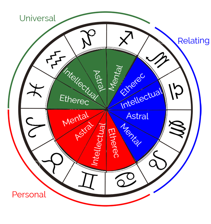 horoscope-chart